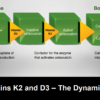VITAMIN K2 & D3 - The Dynamic Duo